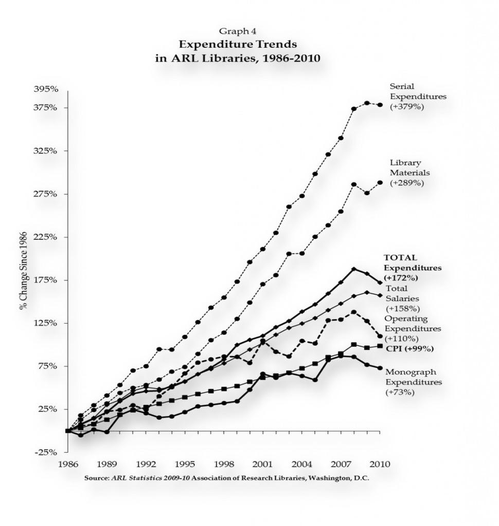 圖一:美國研究圖書館的開支趨勢(1986-2010)