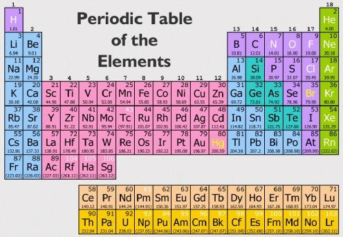 58 the periodic table test bbc bitesize test the bbc table bitesize test bbc periodic the bitesize table elements chemical of a multiple periodic table on symbols urtaz Gallery