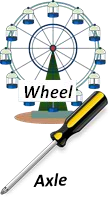 35+ Ideas For Simple Machines Examples Wheel And Axle