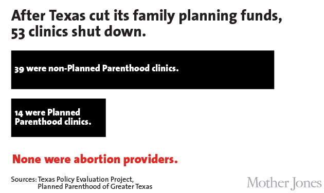 http://www.motherjones.com/files/pptexas_no-abortion.png