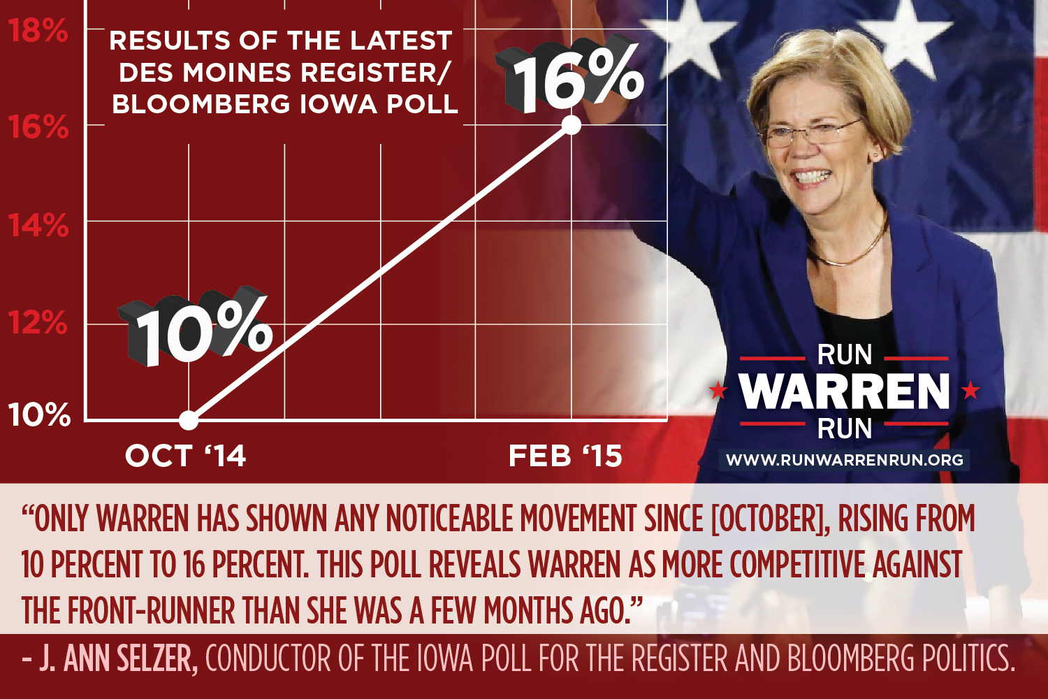 Des Moines Register poll shows notable increase in Warren support