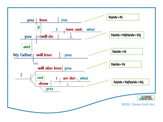 Diagram My Sentences For Me