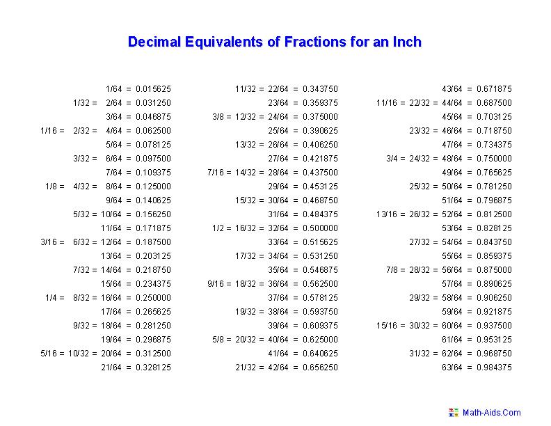 measurement decimal fraction table