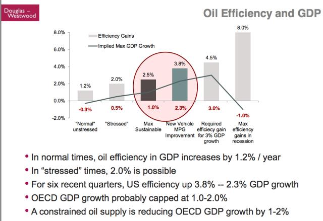 Koptis 54 Oil Efficiency and GDP Growth