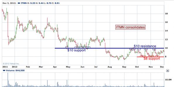 1-year chart of ITMN (InterMune, Inc.)