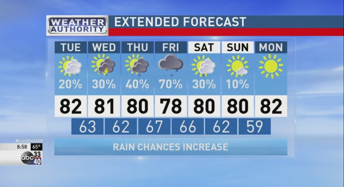 ABC 33/40 Weather Authority: Forecast for Tuesday, May 17, 2016 | WBMA