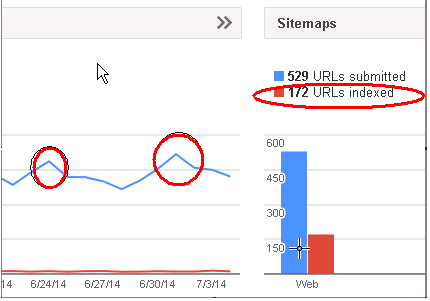 large bi weekly fluctuations in indexed page counts drivng me
