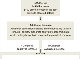 Comparing Deficit-Reduction Plans