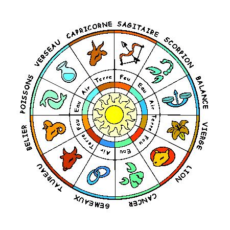 Les Signes Du Zodiaque Notreblogdeflecom