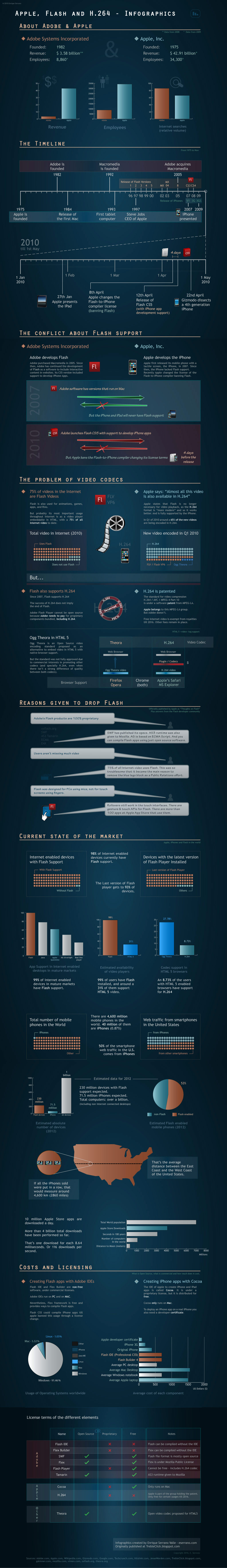 Apple and Adobe infographics