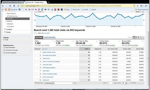 analytics_keywords