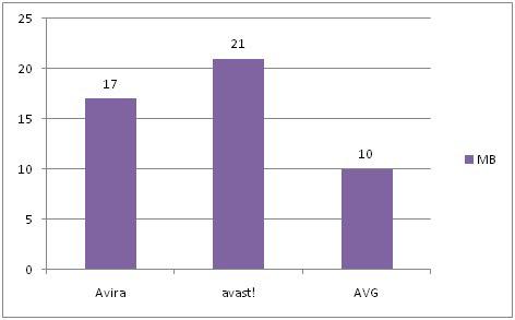 Graphic 7a Σύγκριση των πιο γνωστών δωρεάν antivirus: AVG vs Avira vs Avast!