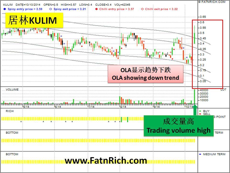 KULIM 2003 Malaysia Stock | Insiders Formula - Stock Forex ...