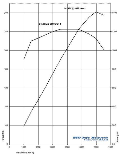 Options Engines My2004 525i - BMW 525i Engine - 5Series.net
