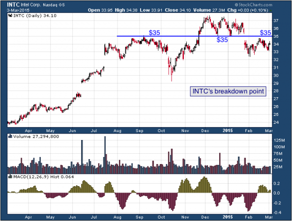 1-year chart of Intel (Nasdaq: INTC)