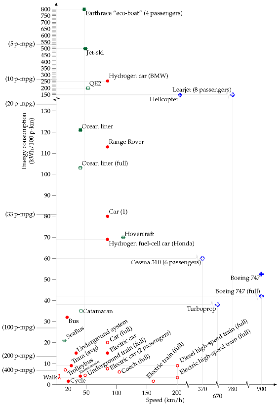 Energy consumption (in kWh per 100 person-km) versus typical speed
