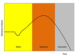 General Adaptation Syndrome.jpg
