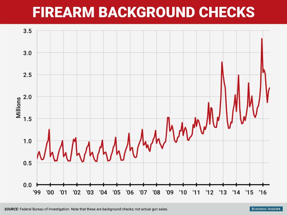 Image result for Έσπασαν κάθε ρεκόρ οι πωλήσεις όπλων στις ΗΠΑ