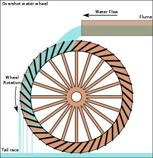 Schematic diagram of an overshot water wheel.