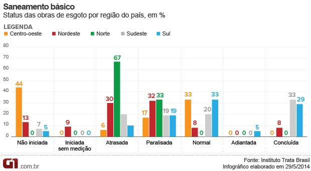 Status das obras de esgoto por região do país, em % (Foto: Editoria de Arte/G1)