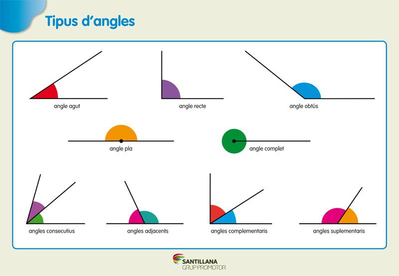 Resultado de imagen de angles consecutius i complementaris
