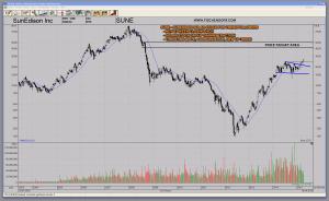 SUNE Sunedison - Great Solar Stock For Trendfollowers