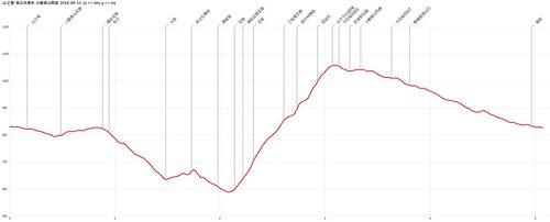 山之屋-菜公坑瀑布-小觀音山西峰-鞍部O型-2014-04-11-AltitudeChart