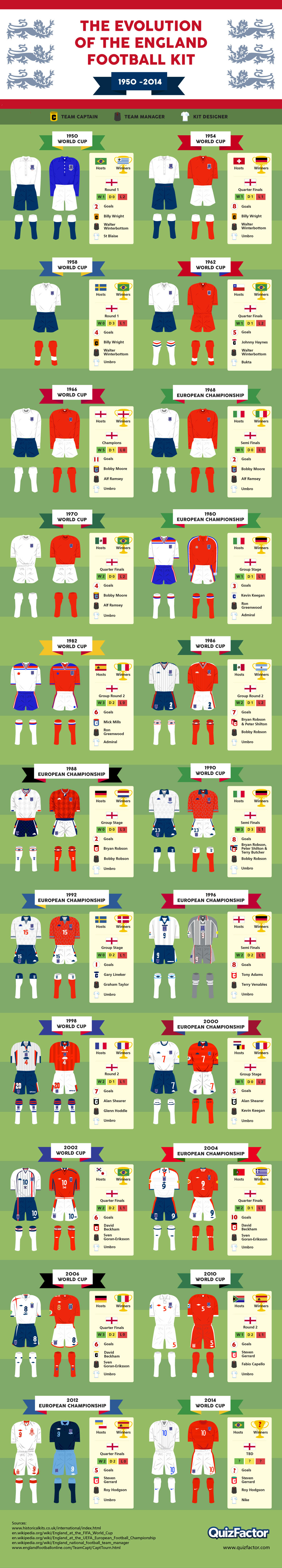 Infographic: The Evolution of the England Football Kit #infographic