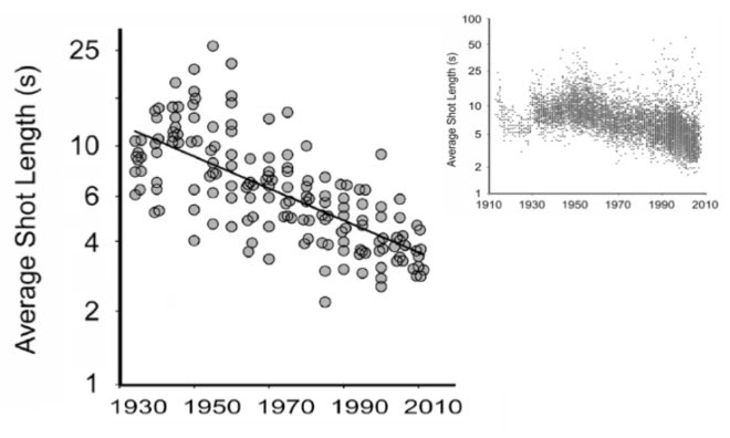 The average shot length in English language films has been declining, according to research by James Cutting. The graph in top right shows the same trend reflected in a larger dataset compiled by the British film scholar Barry Salt.