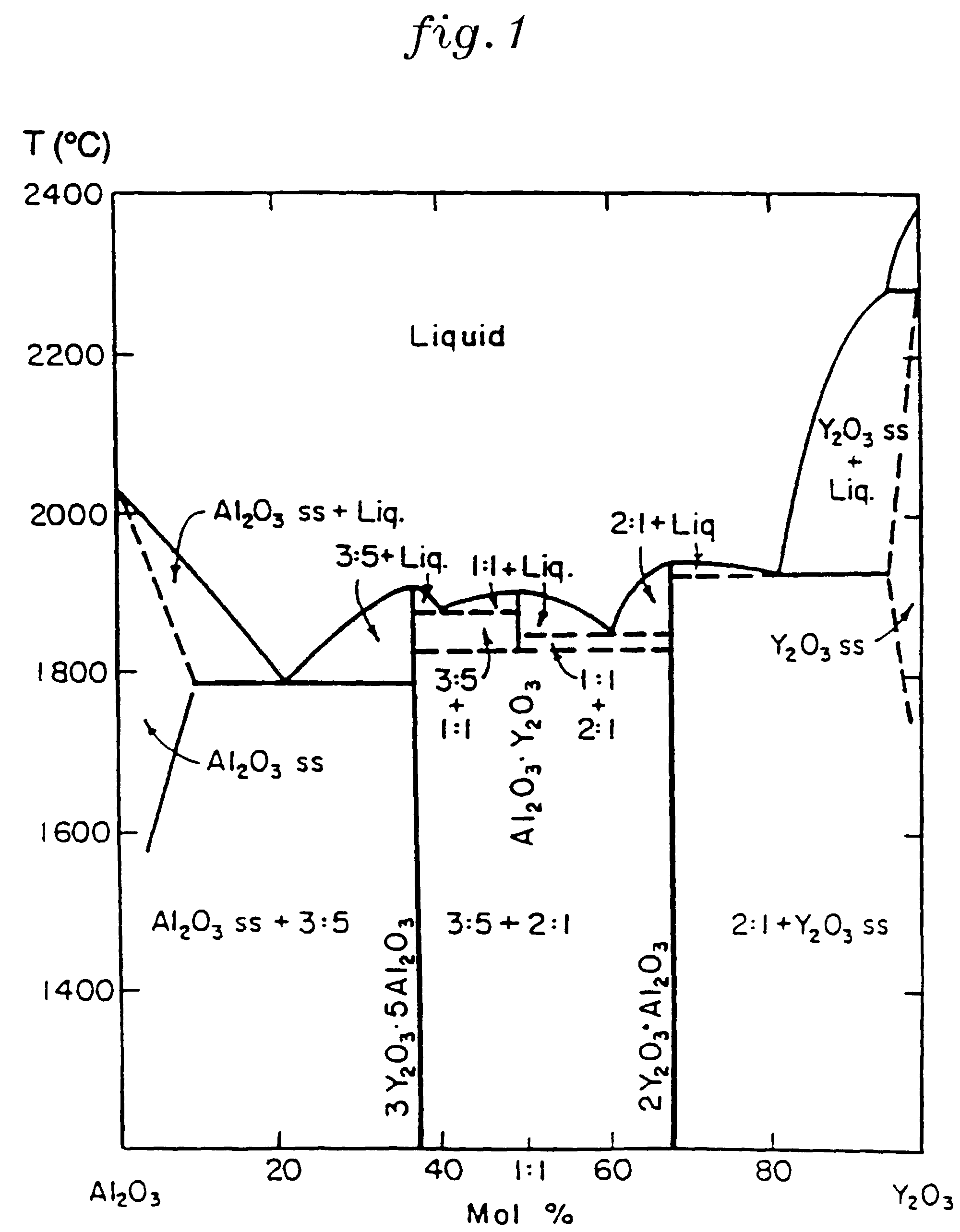Patent EP0712382B1 - Directionally solidified eutectic ...