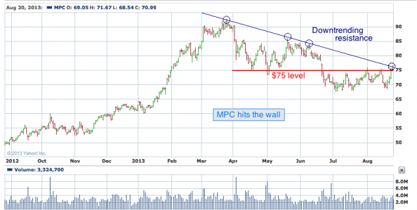 1-year chart of MPC (Marathon Petroleum Corporation)