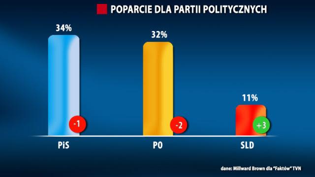 """PiS liderem, PSL poza Sejmem. Sondaż dla """"Faktów"""" TVN"""
