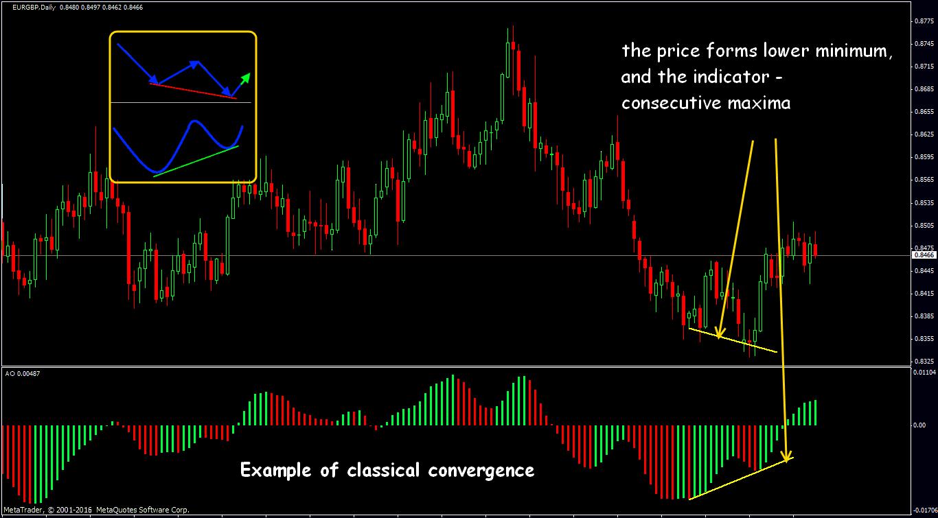 forex divergence