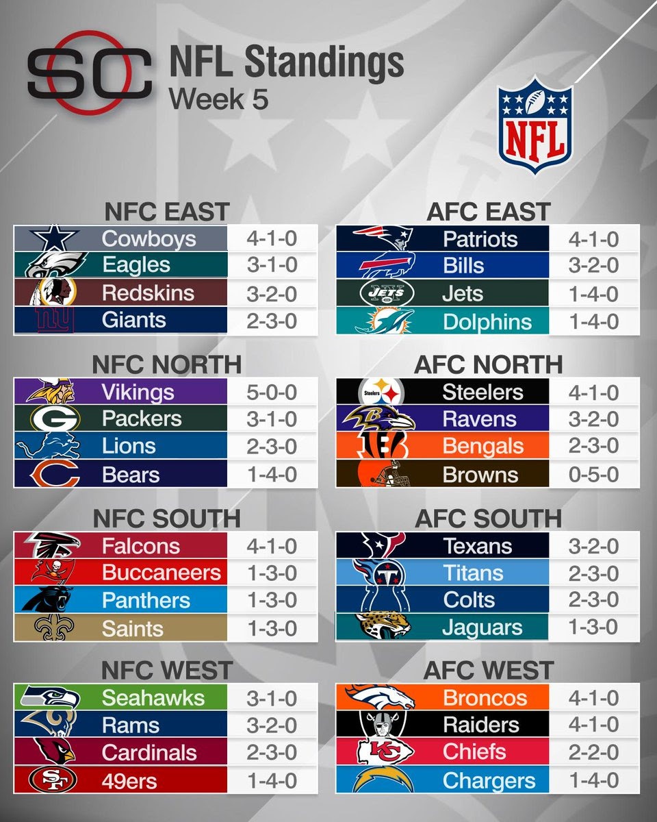 Here are the nfl standings after the 5th sunday of the ...