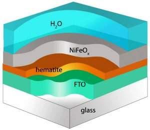 Fotossíntese artificial sustentável está a 0,2 V da realidade