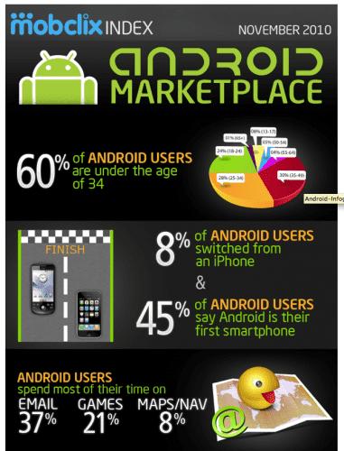 grafica ususarios android 3 381x500 El perfil de los usuarios de Android, ¿a cual te pareces?