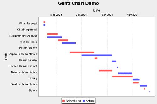 Gantt Charts With Jfreechart Samaxes