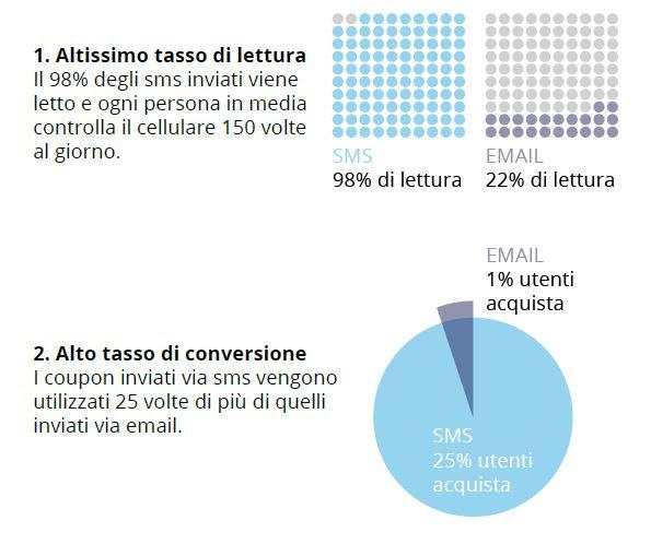 Tassi di penetrazione delle campagne di advertising sviluppate tramite SMS