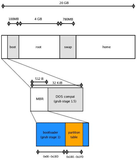 PC hard disk layout