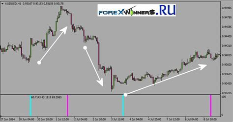 Rollover Rate (Forex) Definition
