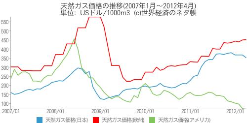 天然ガス価格の推移(2007年1月~2012年4月) - 世界経済のネタ帳