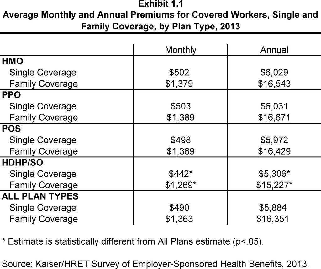 Cost Of Employee Health Coverage Rising More Slowly Now