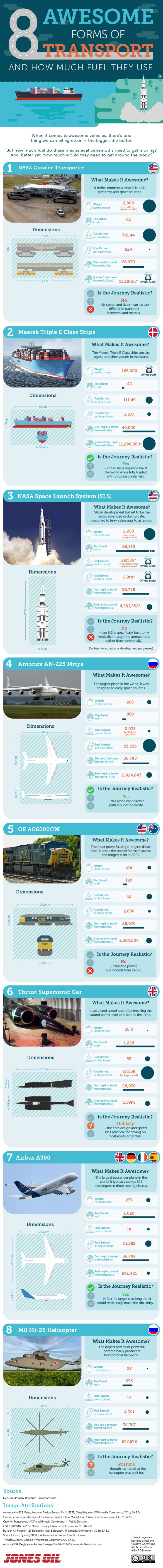 Infographic: 8 Awesome Forms of Transport and How Much Fuel They Use