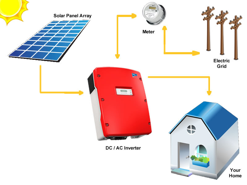 Solar Power Systems - Complete Home Solar Systems