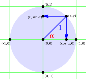 Trigonometry/The Unit Circle - Wikibooks, open books for an open world
