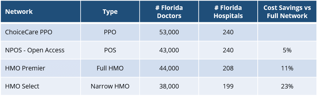 Florida Small Business Health Insurance Guide ...