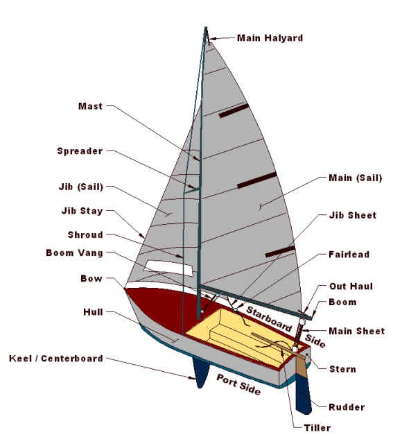 Boat design hull | Bank Boat