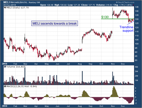 1-year chart of Mercado (Nasdaq: MELI)