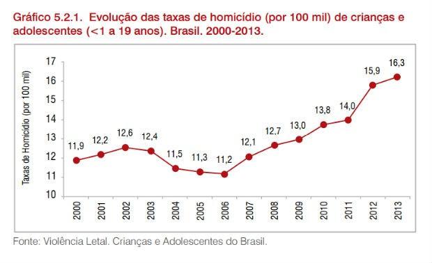 Evolução das taxas de homicídio contra crianças e adolescentes de até 19 anos, entre 2000 e 2013 (Foto: Reprodução)