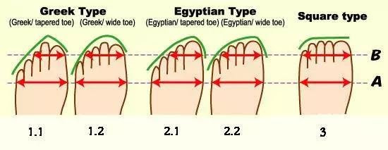 Nguyên nhân chẳng ngờ tới khiến bạn bị đau chân khi đi giày cao gót - Ảnh 1.